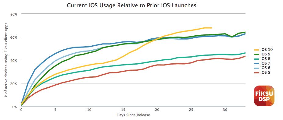ios10-usage