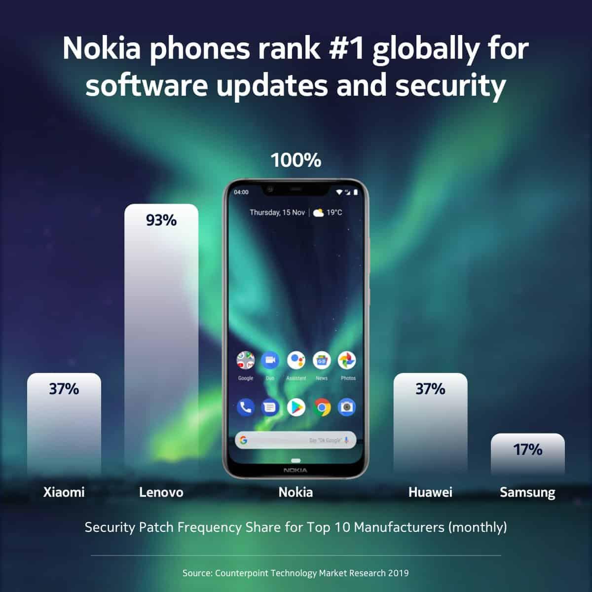 Android Päivitykset